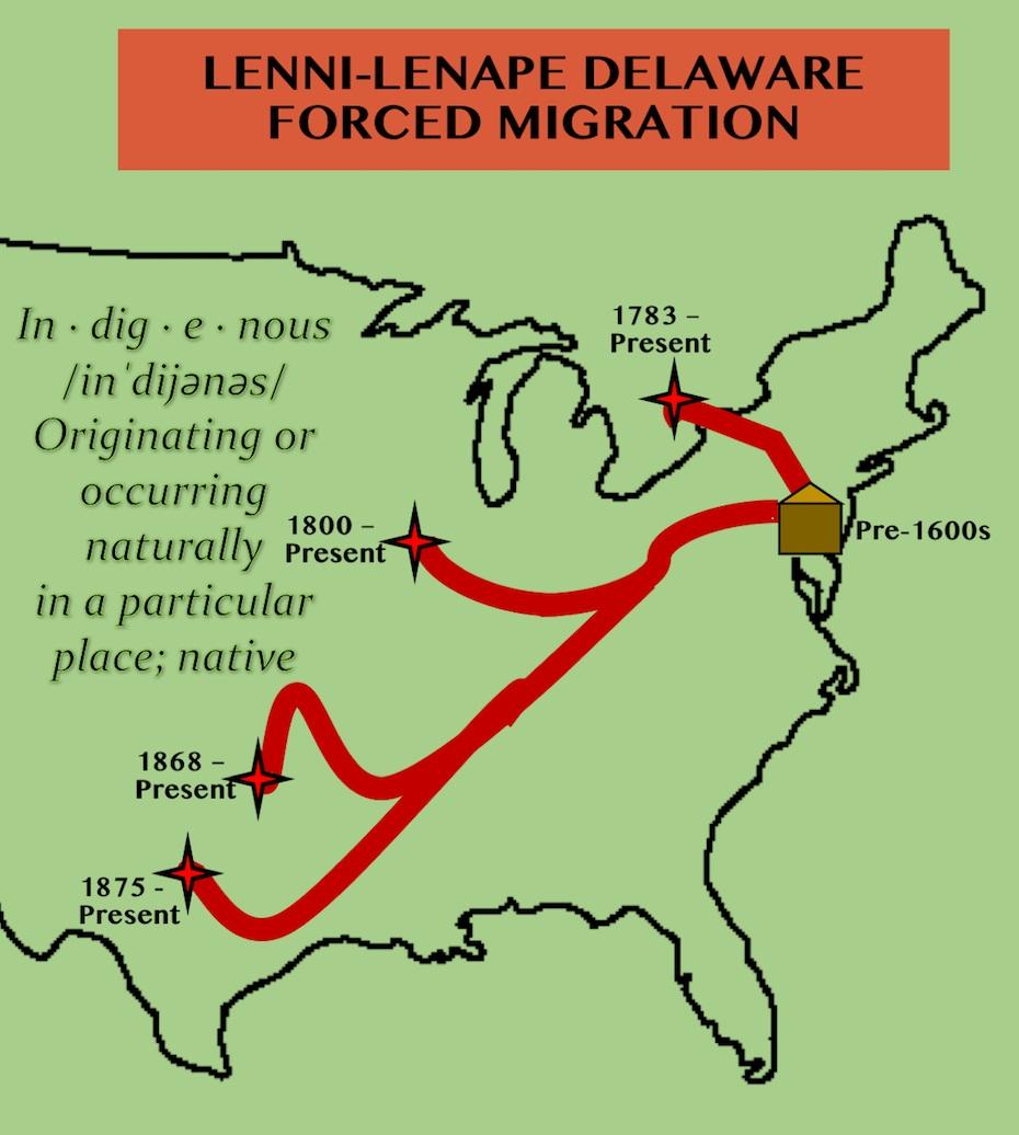 Lenni Lenape Migrations